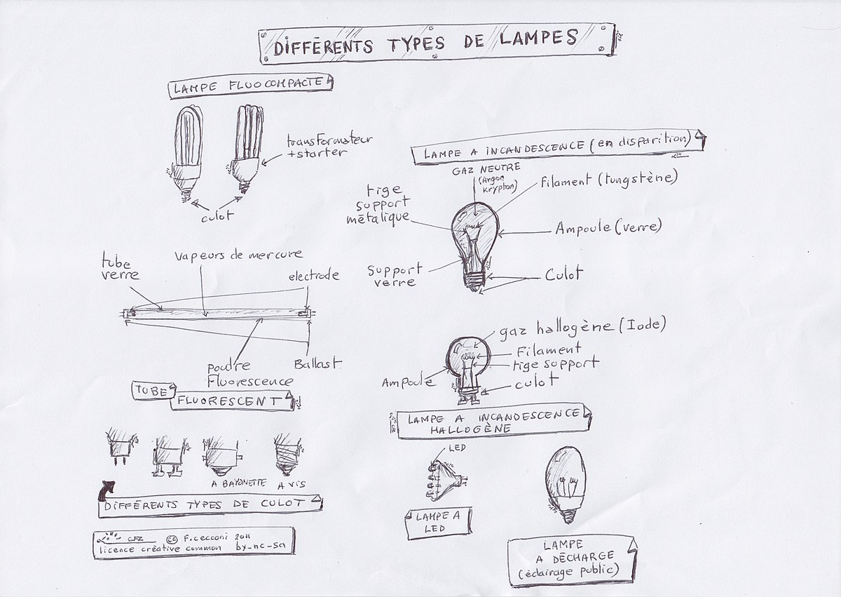File Various Artificial Light Sources Differents Types De Lampes