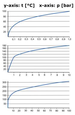 Kiehumispiste Wikipedia