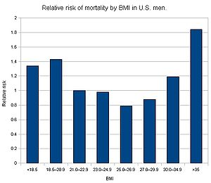 Relative risk of death in United States men by...