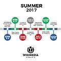 Wikimedia Armenia Timeline Summer 2017.jpg
