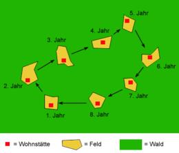 Wanderfeldbau – Wikipedia