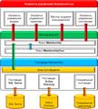 Архитектура Membership API.png