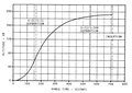 Зависимость высоты восхождения ракеты «Сатурн-5» от времени.png