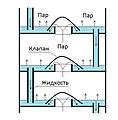 Рис.2 Принципиальная схема работы ректификационной тарелки.jpg