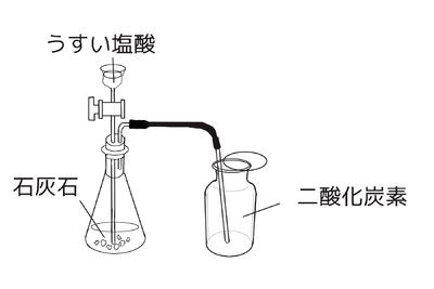 塩酸 作り方