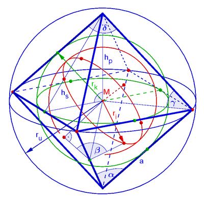 01 octahedron sizes.png