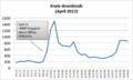 2012April Kiwix downloads.png