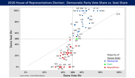 2018 election results for the US House of Representatives, showing Democratic Party vote share and seat share. While the overall vote share and seat share were the same at 54%, there were several states with significant differences in share. Note that several states with few or one representative appear at the 0 or 100% seat share. States with more representatives and sizable share differences are more analytically relevant for evaluating the risk of gerrymandering. 2018 US House Election Results - All States.png