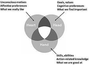 3C-model - Fig. 1. Illustration of the three components of the 3C-model head, heart and hand.