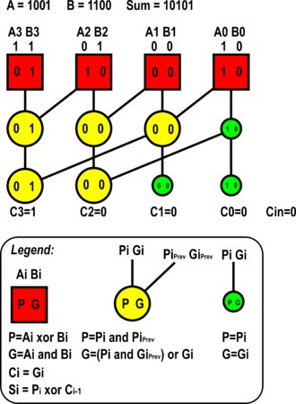 Kogge–Stone adder - Example of a 4-bit Kogge–Stone adder with zero carry-in.