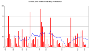 Andrew Jones (New Zealand cricketer) - An innings-by-innings breakdown of Jones' Test match batting career, showing runs scored (red bars) and the average of the last ten innings (blue line).