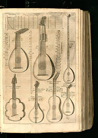Classical guitar making - Plucked instruments from Musurgia universalis (1650) by Athanasius Kircher (1602–1680).