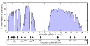 Transmittance - Image: Atmosfaerisk spredning