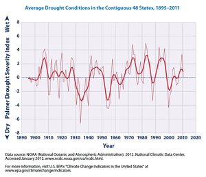 Droughts in the United States - This graph shows average drought conditions in the contiguous 48 states, according to the EPA, with yearly data going from 1895 to 2011. The curve is a nine-year weighted average.
