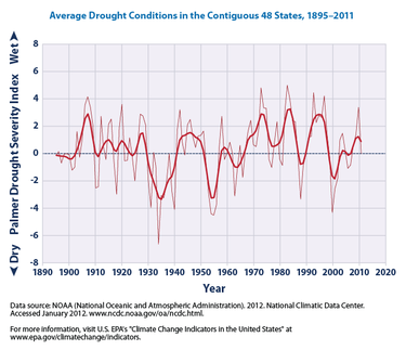 This Graph Shows Average Drought Conditions In The Contiguous 48 States According To Epa With Yearly Data Going From 1895 2017