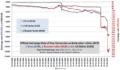 BYR exchange rate 1.1.2006-5.12.2011.png