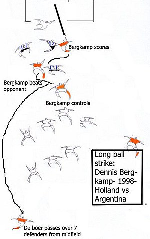 Long ball - Bergkamp's goal against Argentina