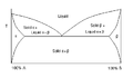 Binary phase diagram (1).PNG