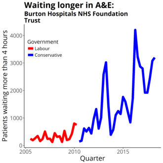 Burton Hospitals NHS Foundation Trust - Four-hour target in the emergency department quarterly figures from NHS England Data from https://www.england.nhs.uk/statistics/statistical-work-areas/ae-waiting-times-and-activity/