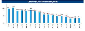 A graph showing the Consumer Confidence Index ...