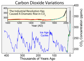 carbon dioxide variations over the last 400,000 years, showing a rise since  the industrial revolution