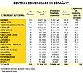 Centros comerciales España.jpg
