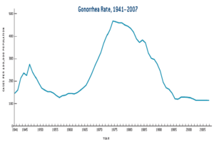 Chart of gonorrhea infection rates (USA, 1941-2007)