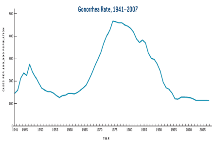 Gonorrhea--Rates: United States, 1941-2007 Chart of gonorrhea infection rates (USA, 1941-2007).png
