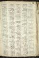 Codex trivulzianus Image 98.png
