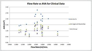 Aortic valve area calculation - Image: Comparasion of results from Gorlin Agarwal Okpara Bao and Clinical data