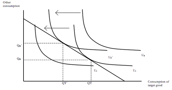 the rebound effect relationship