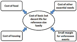 Living wage - Image: Cost of Basic but Decent Living