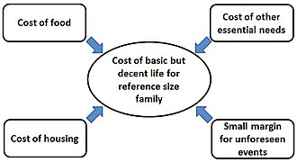 Living wage - Cost of a basic but decent life for a family.
