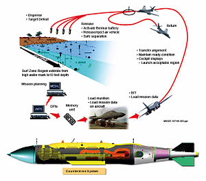 Countermine System - Diagram depicting the operation of the Countermine system