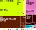Cuba Export Treemap in Chinese.png