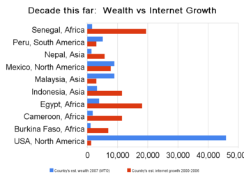 Decade this far wealth vs internet growth