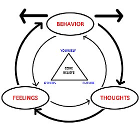cognitive behavioral therapy wikipedia