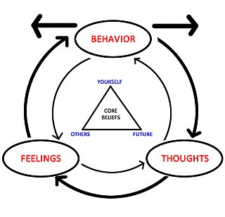 Cognitive behavioral therapy psychotherapeutic approach