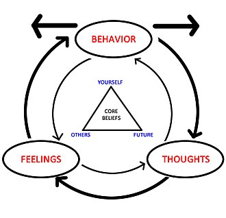 Medically unexplained physical symptoms - Cognitive behavioral therapy