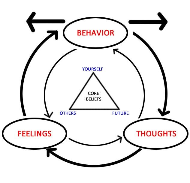 Depicting basic tenets of CBT