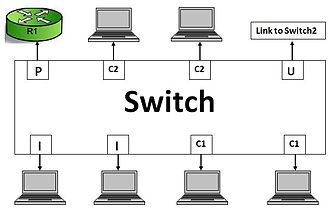 Private VLAN - Example of private VLAN port types on the switch
