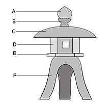 Tr wikipedia stone lantern diagram a hju or hshu b ukebana c kasa d hibukuro e chdai f sao workwithnaturefo