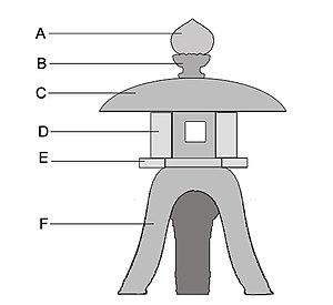 Tōrō - Stone lantern diagram.  A. Hōju or hōshu, B. Ukebana, C. Kasa, D. Hibukuro, E. Chūdai, F. Sao.