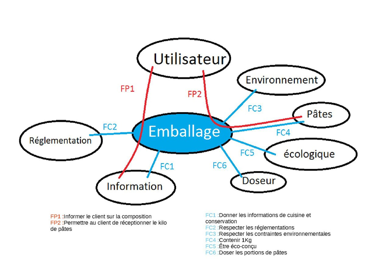 File diagramme pieuvre emballage p wikimedia commons - Diagramme sur open office ...
