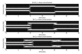 Rectangular mask short-time Fourier transform - comparison of different B