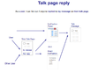 Echo-User-Workflow-Talk-Page-Reply.png