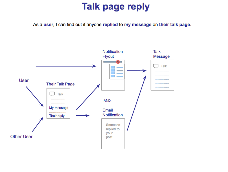 File:Echo-User-Workflow-Talk-Page-Reply.png