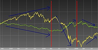 Foreign exchange market - The MSCI World Index of Equities fell while the US dollar index rose