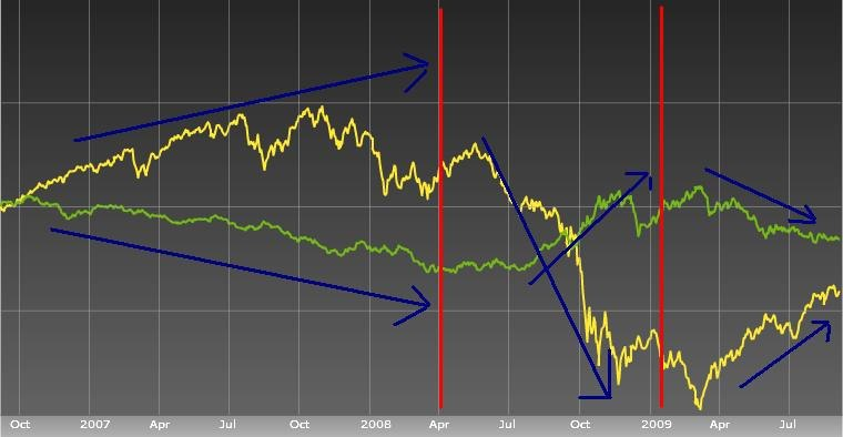 Equities usd