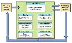 Executing Process Group Processes